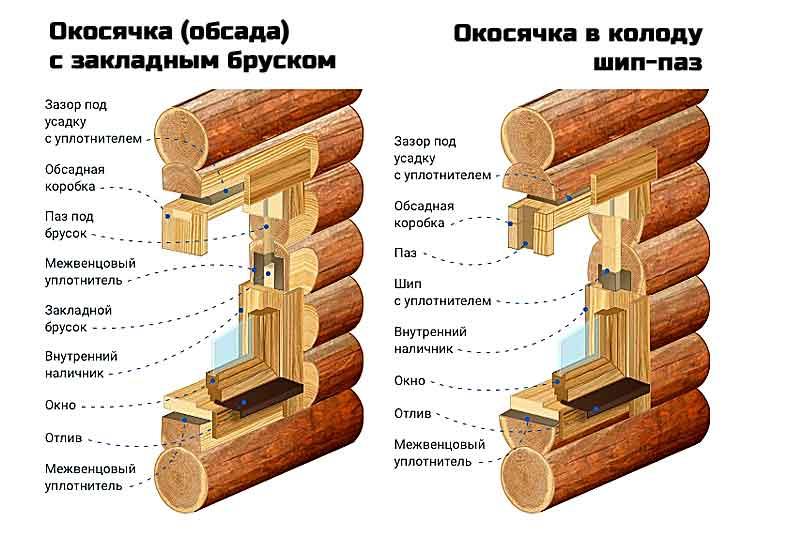 Окосячка для установки окна в деревянном доме из бруса и бревен