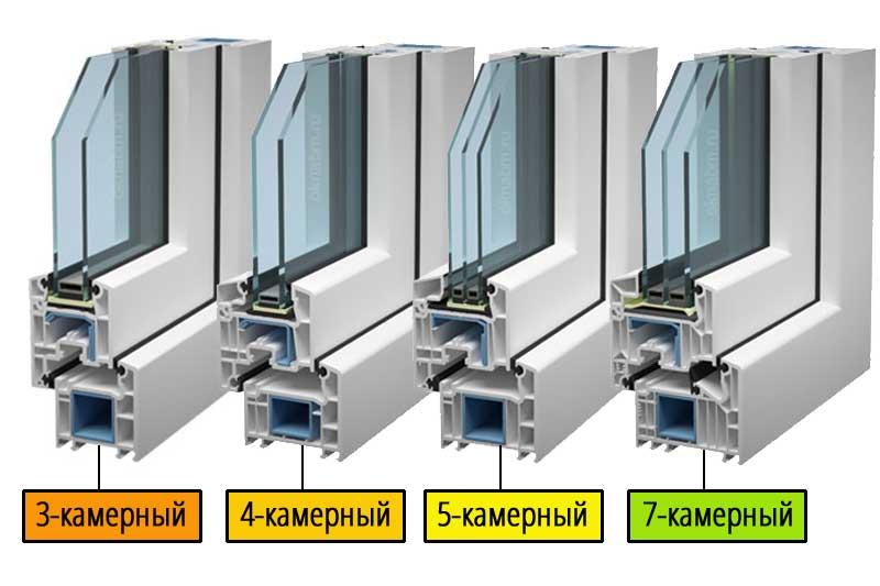 Как правильно определить и выбрать пластиковые окна по количеству камер профиля