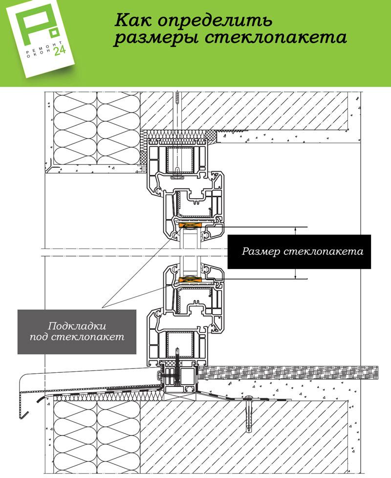 Схема замера стеклопакета