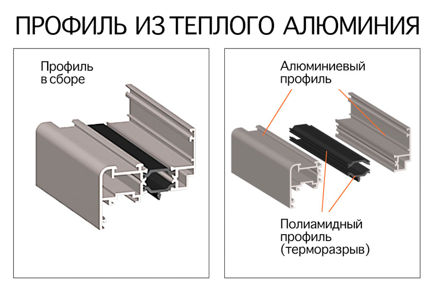 Теплый алминиевый профиль с терморазрывом
