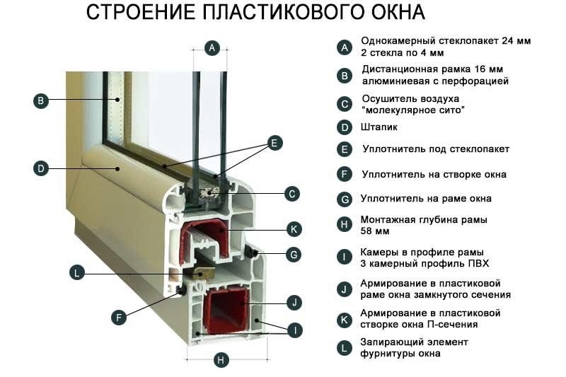 Строение пластикового окна