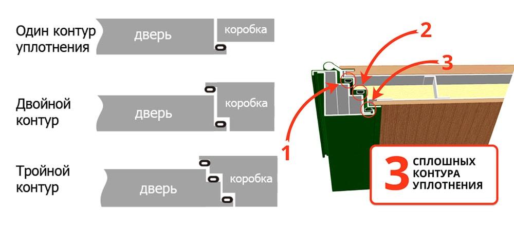 Как наклеить уплотнитель для входной двери, до трех контуров