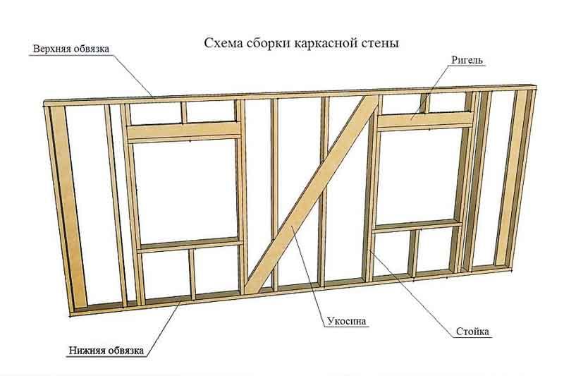 Схема установки пластикового окна в каркасный дом: проем