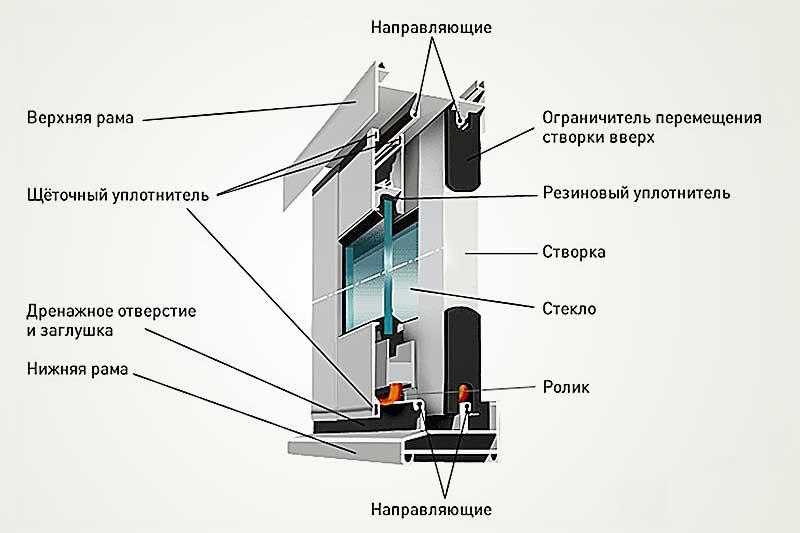 Как устроено холодное остекление балконов и лоджий раздвижного типа